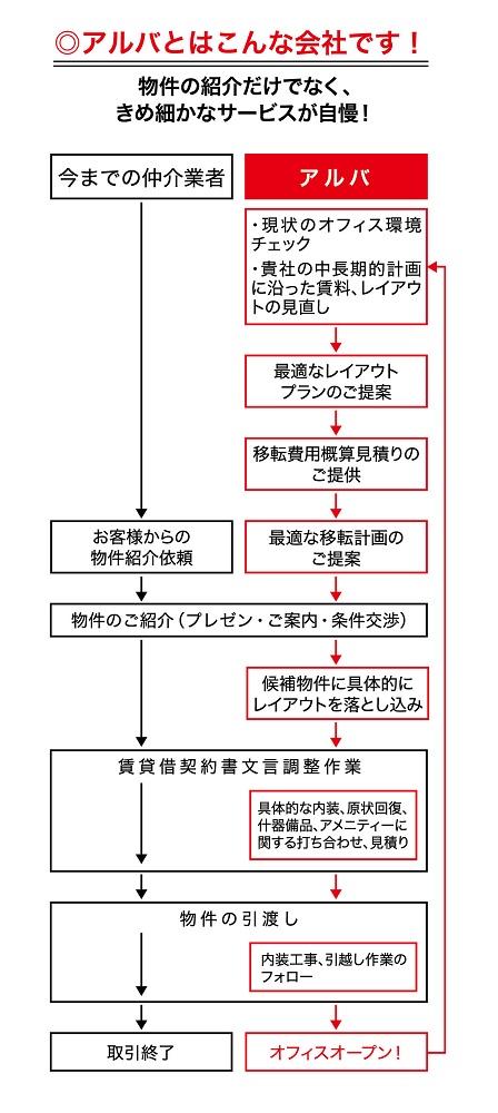 株式会社アルバ (3)