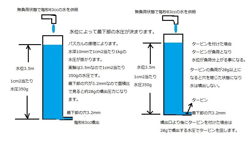 モーメントパワー発電装置4