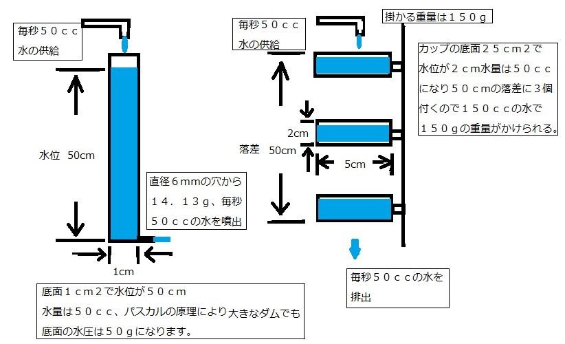 モーメントパワー発電装置5