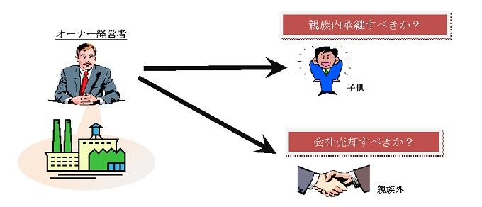 【図 企業オーナーの悩み】