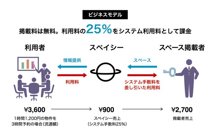 株式会社スペイシー図